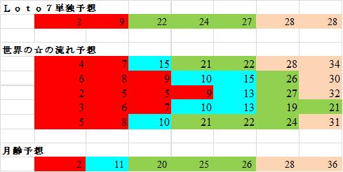 ロト7 予想 無料